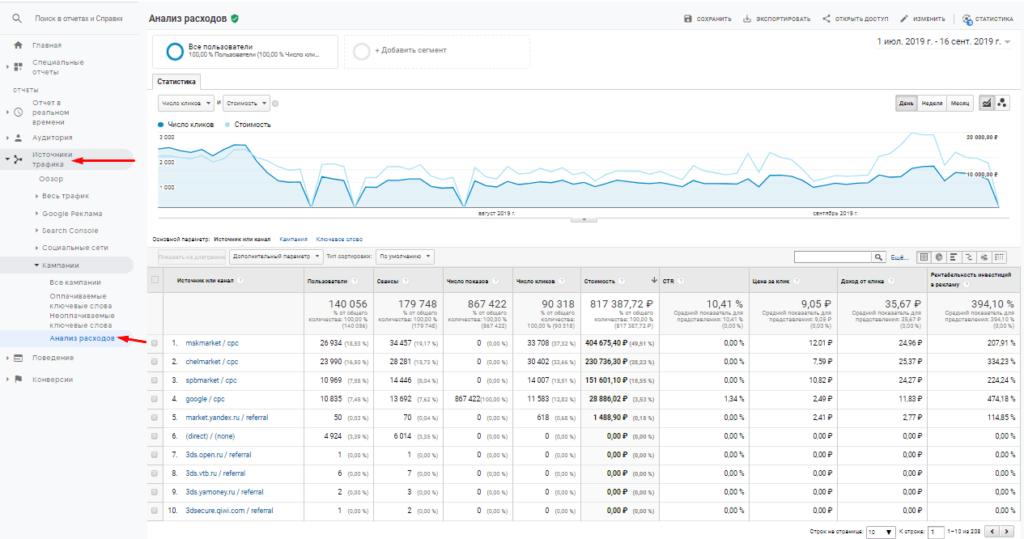 Отчет анализ расходов в Google Analytics