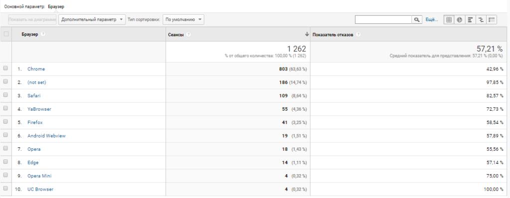 Показатель отказов по браузерам в Google Analytics