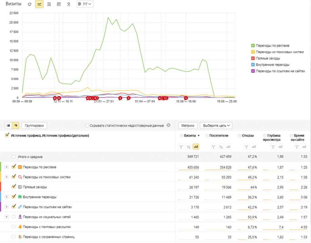 Источники трафика в Яндекс.Метрике
