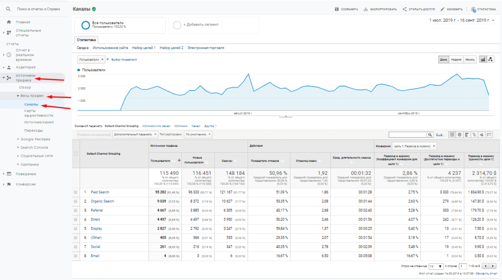 Отчет каналы в Google Analytics
