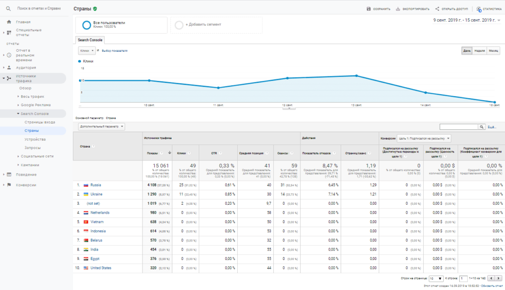 Отчет страны Search Console в Google Analytics