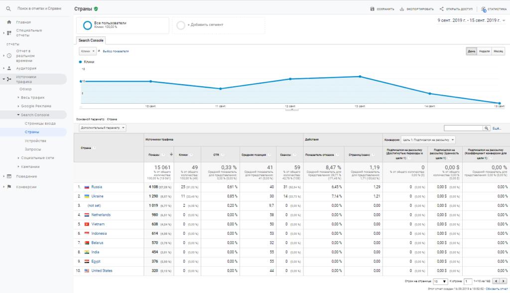 Отчет страны Search Console в Google Analytics