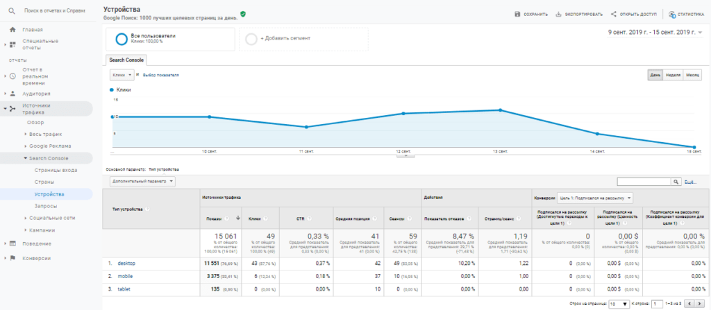 Отчет устройства Search Console в Google Analytics