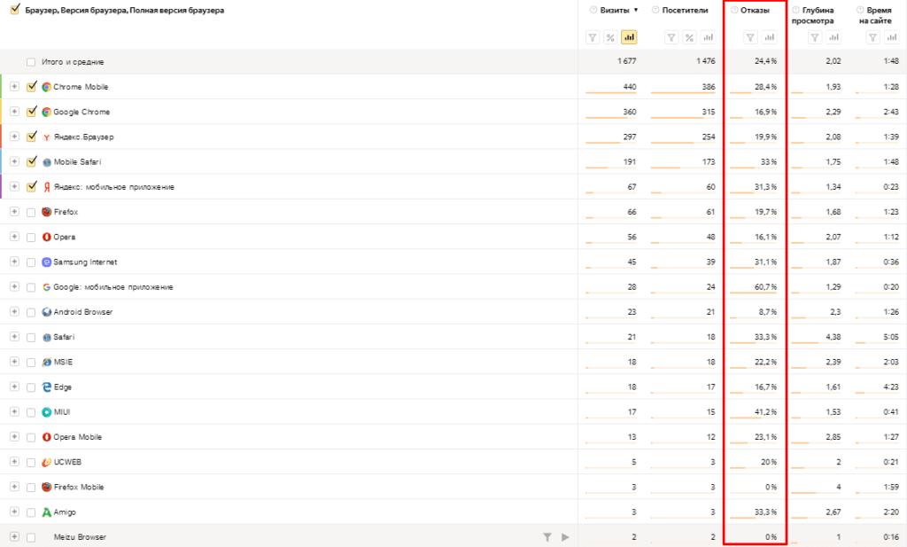 Отказы в отчете Браузеры в Яндекс.Метрике