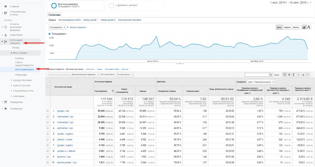 Отчет источник/канал в Google Analytics