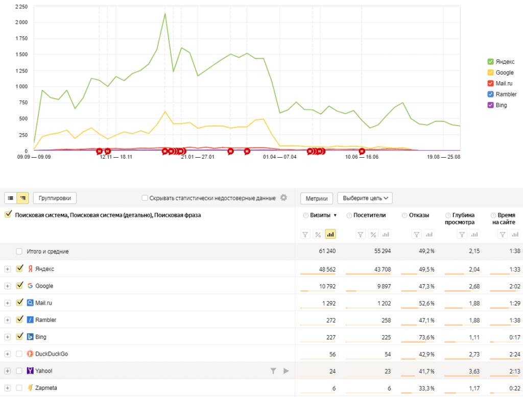 Отчет по поисковым системам в Яндекс.Метрике