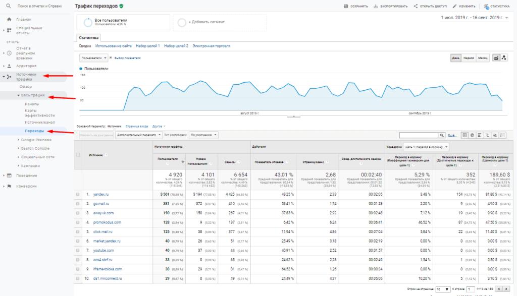 Отчет переходы в Google Analytics