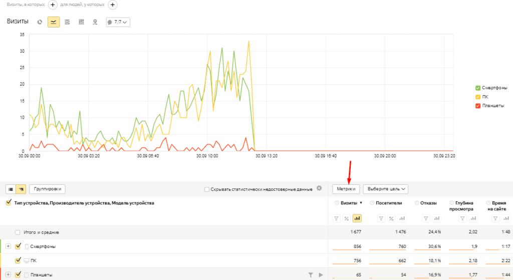 Выбор метрик для отчетов в Яндекс.Метрике