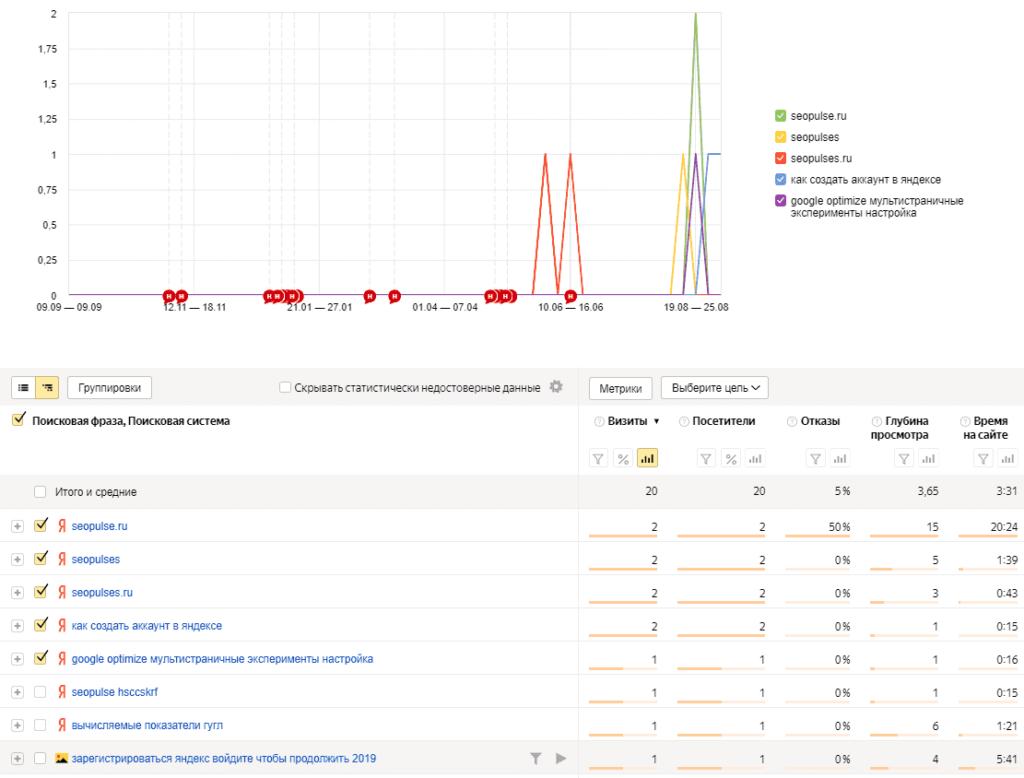 Отчет поисковые фразы в Яндекс.Метрике