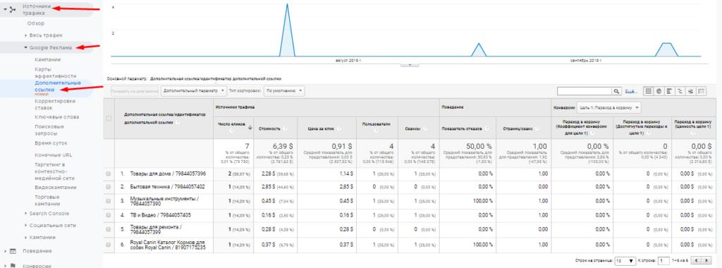 Отчет дополнительные ссылки Google реклама в Google Analytics