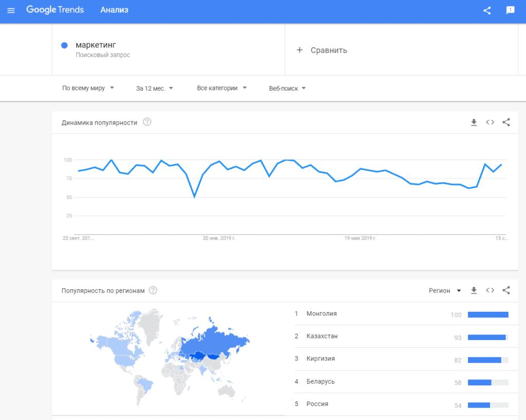 Поиск целевой аудитории в Google Trends