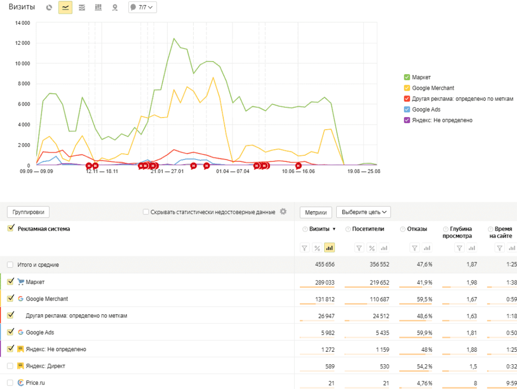 Отчет рекламные системы в Yandex Metrika