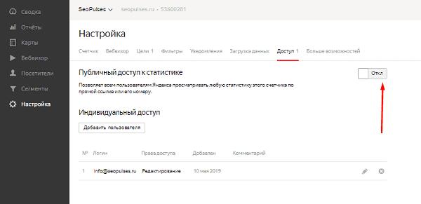 Включеие публичного доступа к Yandex Metrika