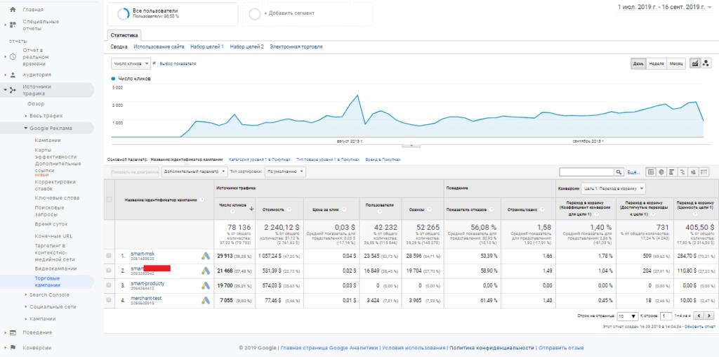 Отчет торговые кампании Google реклама в Google Analytics