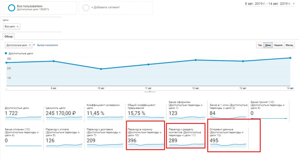 Воронка продаж в Google Analytics