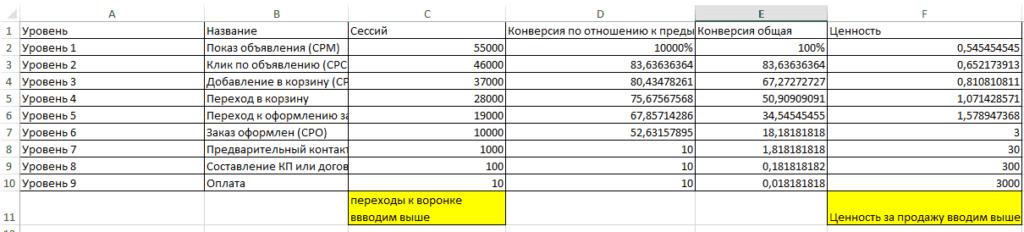 Пример подсчета воронки продаж в excel