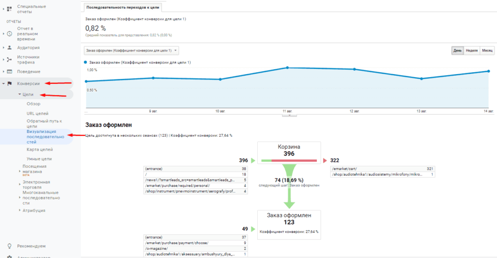 Воронка продаж визуализация в Google Analytics