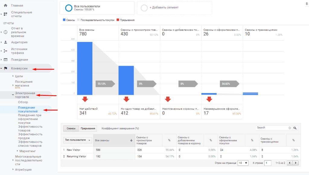 Воронка продаж электронной коммерции в Google Аналитике