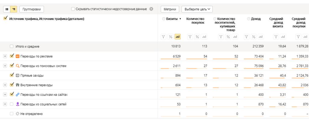 Воронка продаж в Яндекс.Метрике