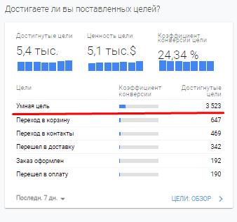 Умная цель в отчете по конверсиям в Google Analytics