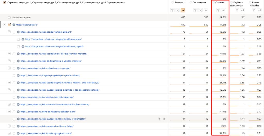 Отказы в отчете по страницам входа в Яндекс.Метрике