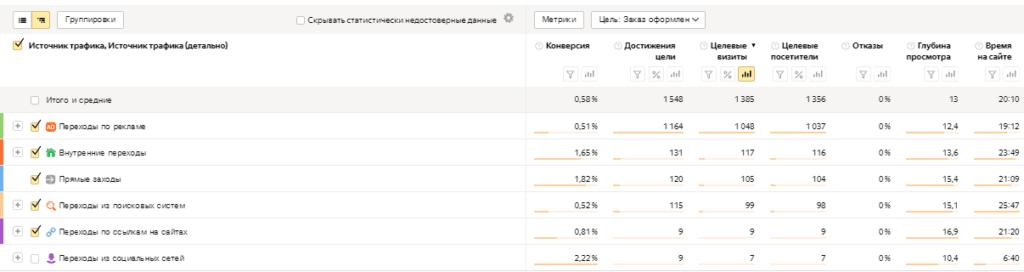 Целевые визиты, целевые посетители и достижения цели в отчете Яндекс Метрики
