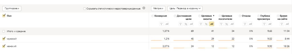 Отчет по полу в Яндекс.Метрике