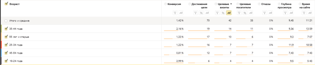 Отчет по возрасту в Яндекс.Метрике