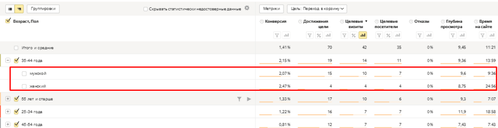 Отчет по полу и возрасту в Яндекс.Метрике
