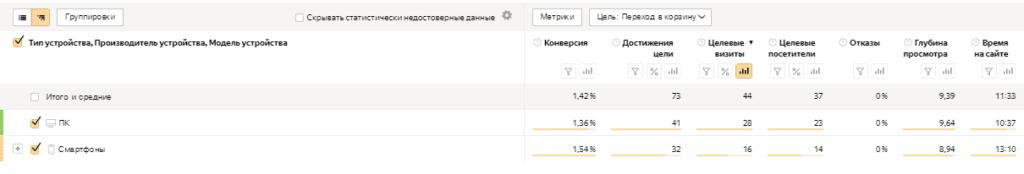 Отчет по устройствам в Яндекс.Метрике
