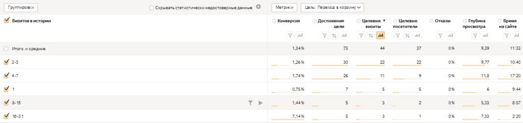 Отчет по количеству визитов в Яндекс.Метрике