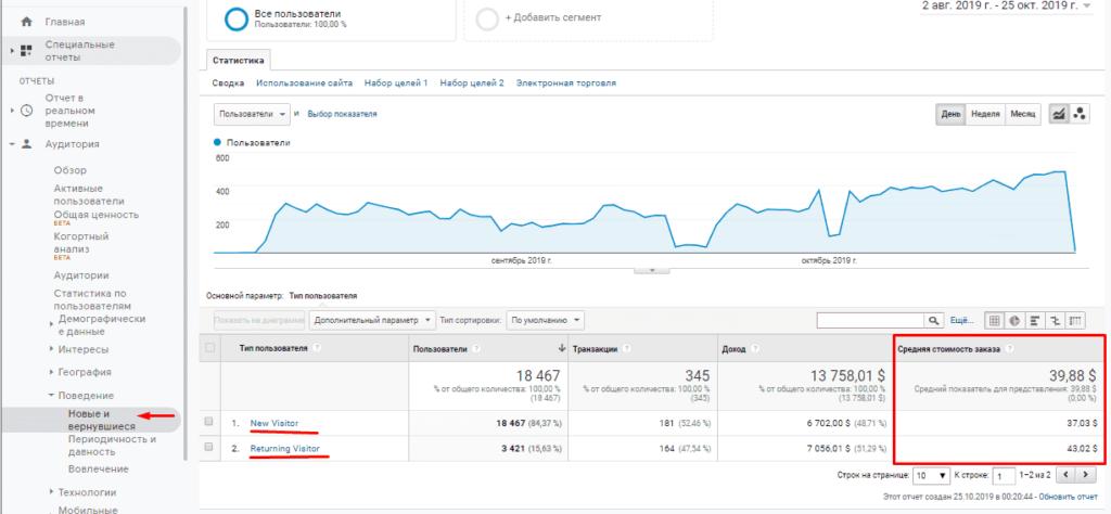 Подсчет CAC в Google Analytics