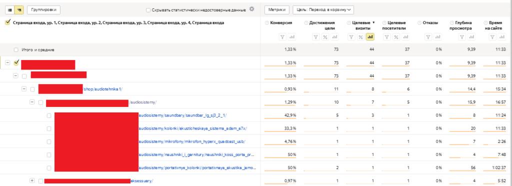 Отчет по страницам входа в Яндекс.Метрике