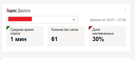 Статика по чатам для сайтов в Яндекс.Вебмастере
