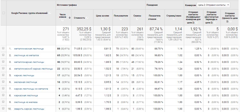 Отчет по ключевым фразам в Google Analytics