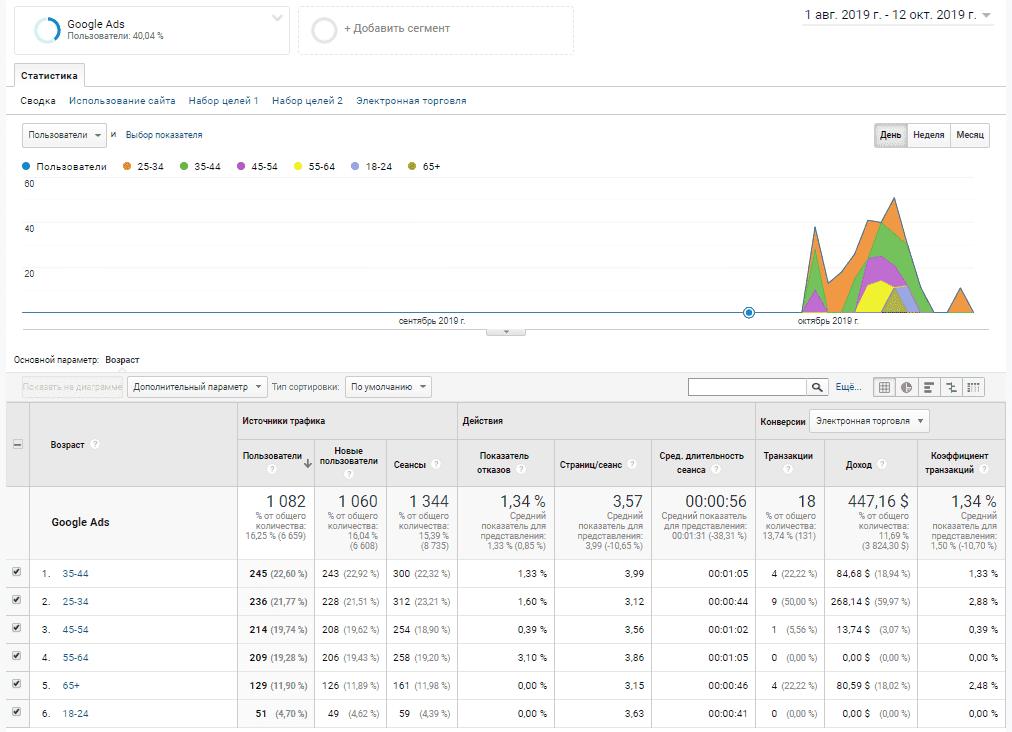 Отчет по возрасту в Google Аналитике