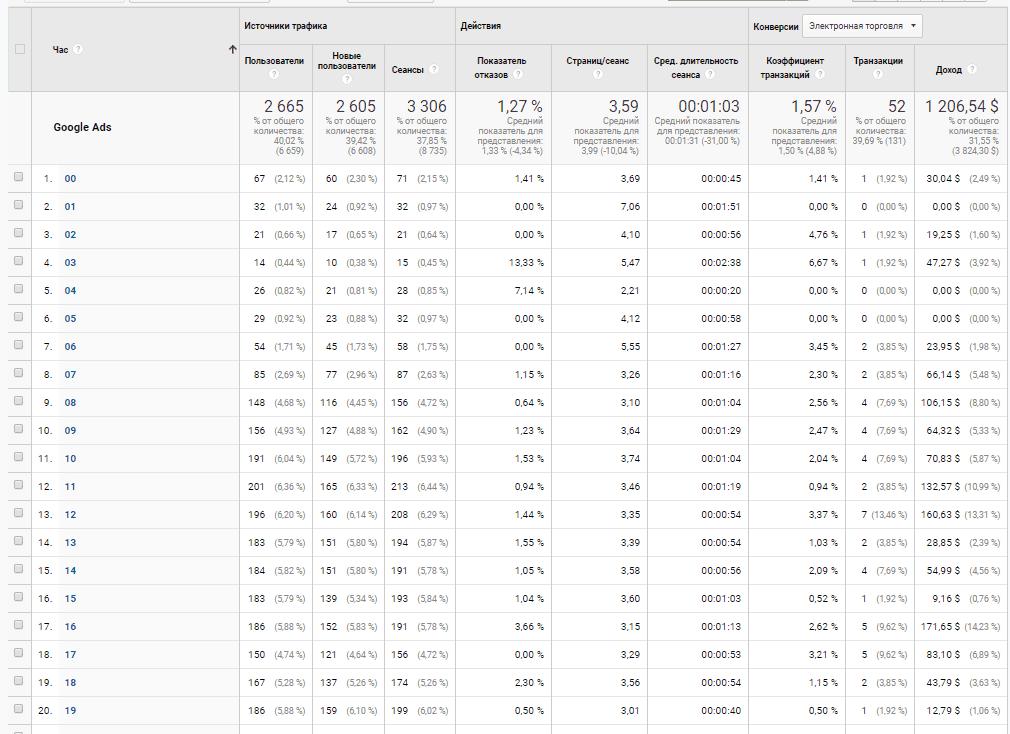 Отчет по числам в Google Analytics
