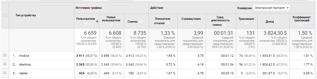 Отчет по типу устройств в Google Analytics