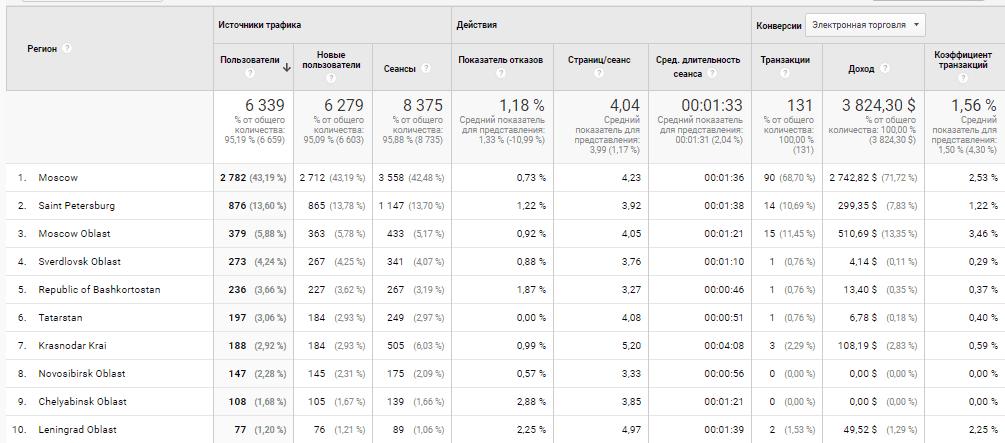 Отчет по местоположению в Google Аналитике