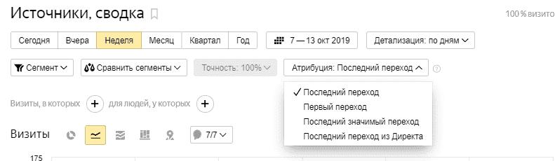 Модели атрибуции в Яндекс.Метрике