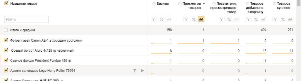 Отчет электронной коммерции по проданным товарам в Яндекс.Директ