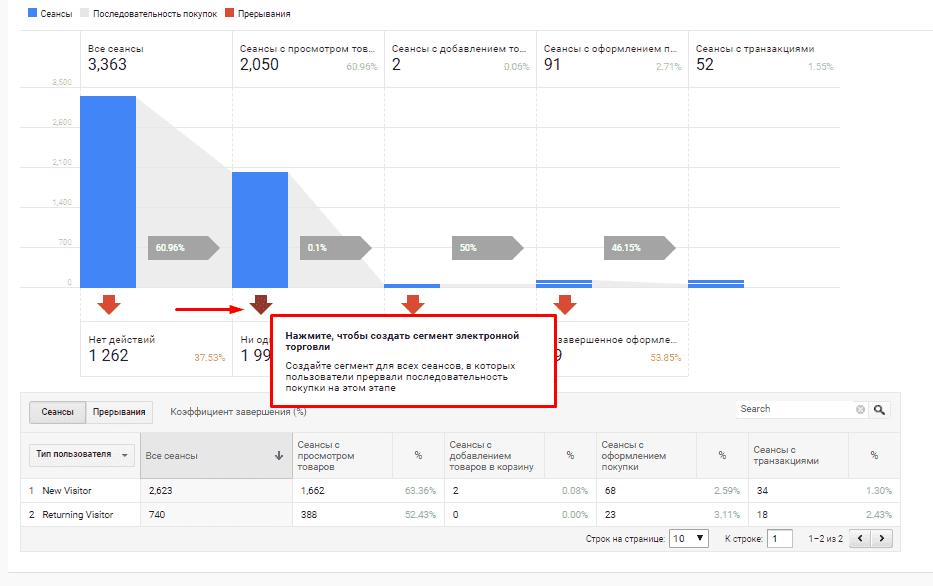 Отчет по электронной коммерции в Google Аналитике