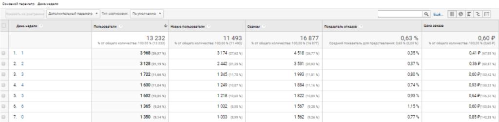 Отчет по часа и дням недели в Google Analytics