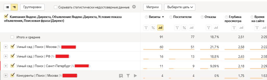 Отчет Директ, сводка в Яндекс.Метрике