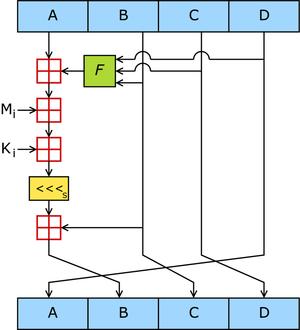 Схема хеш-функции MD5