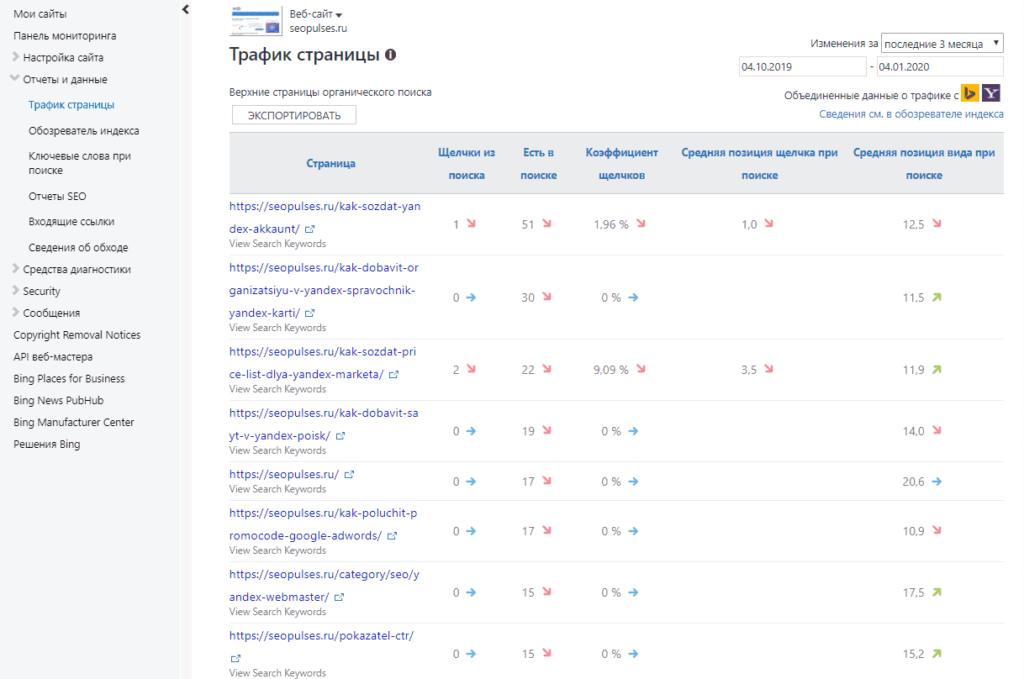 Отчет о трафике страниц в Bing Вебмастер