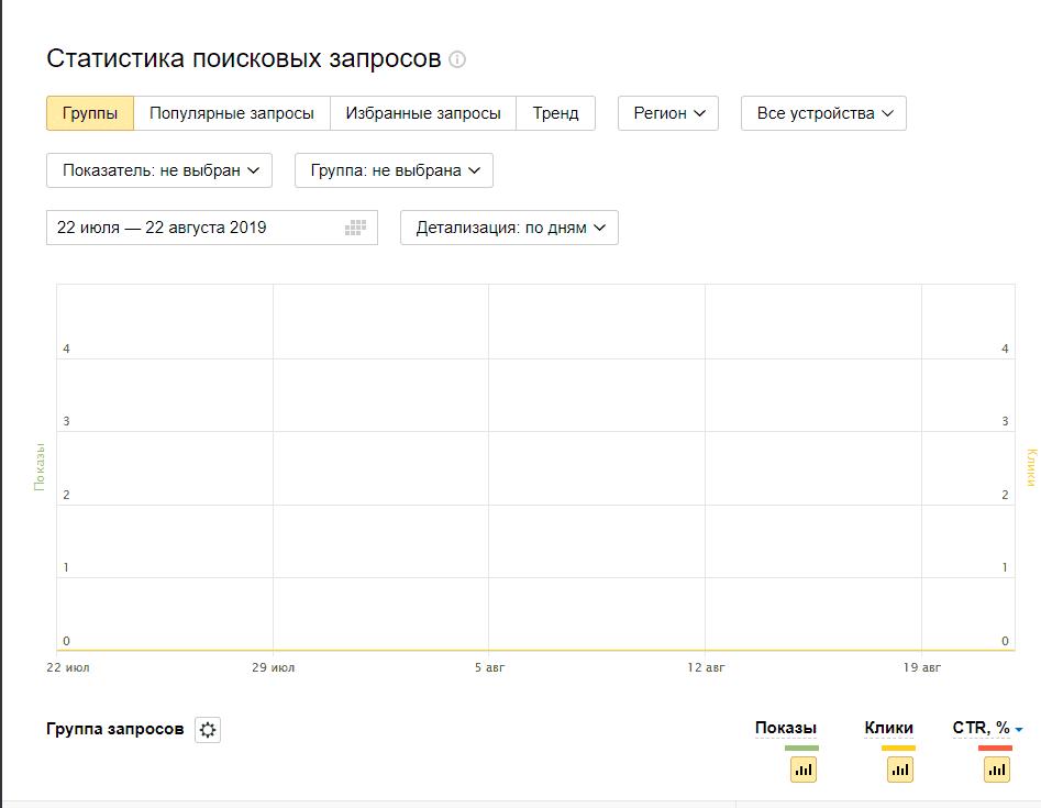 Статистика поисковых запросов по группам в Yandex Webmaster