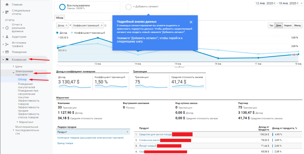 Обзор электронной торговли Google Analytics