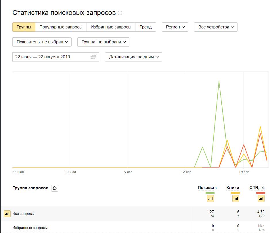 Статистика поисковых запросов в Яндекс.Вебмастер