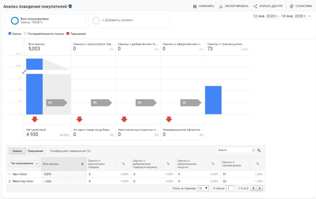 Анализ поведения электронной торговли Google Аналитики